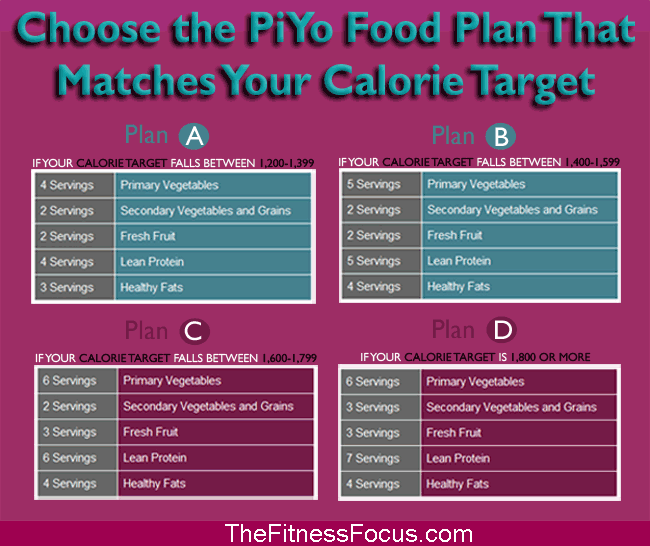 Getting Started With The Piyo Diet The Fitness Focus