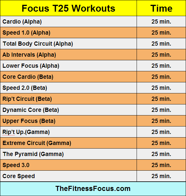 Insanity Workout T25: Ultimate Guide To Beachbody Workout Run Times