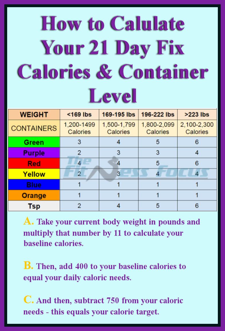 How to calculate your 21 day fix calorie and container level