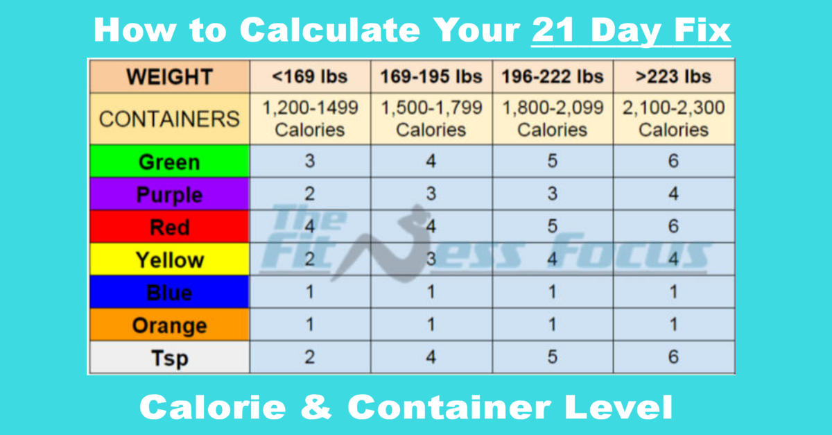 graphic regarding 21 Day Fix Chart Printable identified as How toward Determine Your 21 Working day Restore Calorie and Container Point