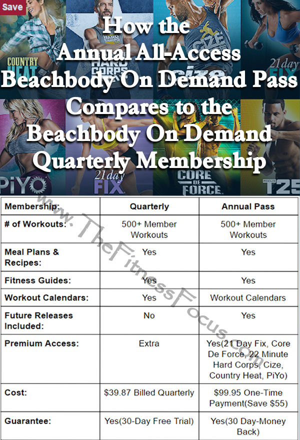What is the Beachbody On Demand All-Access Annual Pass